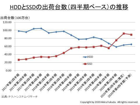 福田昭のセミコン業界最前線